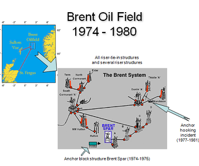 Brent Oil Field